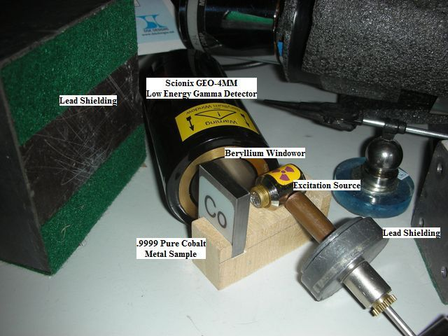FIG. 1: XRF via beta particles, also known as PIXE (Particle Induced Radiation Emission).
