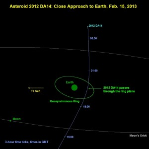 Schematic of 15 Feb. asteroid pass. NASA Image.