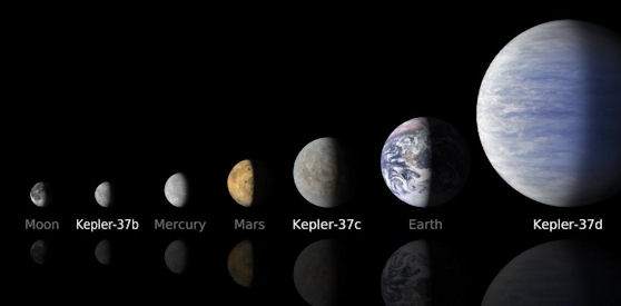 This line up compares artist's concepts of the planets in the Kepler-37 system to the Moon and planets in our own solar system.