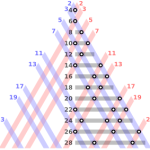 The even integers from 4 to 28 as sums of two primes. Goldbach's conjecture states that every even integer greater than 2 can be expressed as the sum of two primes. Image: Wikipedia.